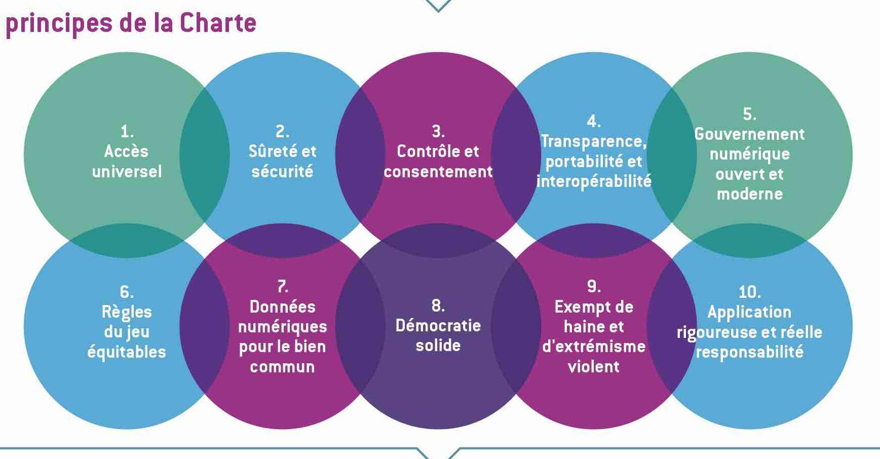 Charte canadienne numérique